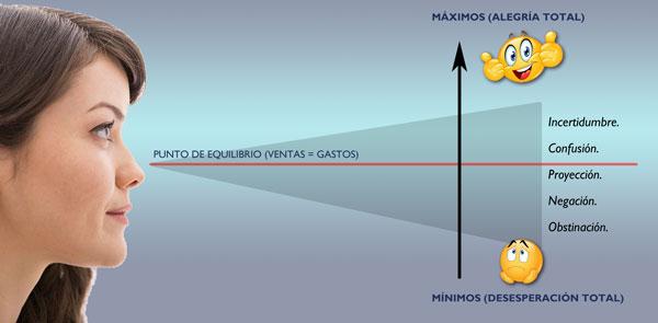 Revisado El cono de incertidumbre en las ventas - Joel Pinto Romero