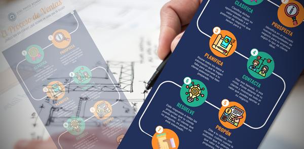 El Proceso de Ventas | Etapas | Infografía - Joel Pinto Romero