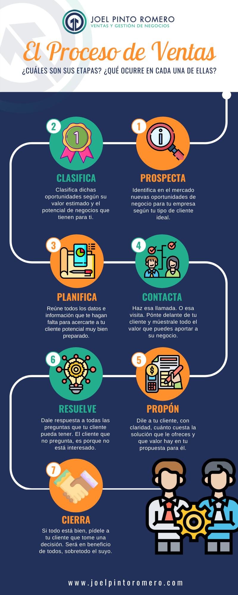 Infografía - Proceso de Ventas - Joel Pinto Romero