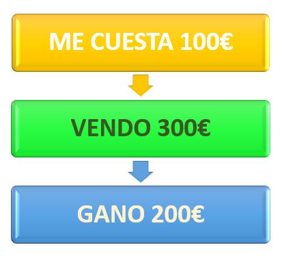 Gráfico Retorno de Inversión Uno - Joel Pinto Romero
