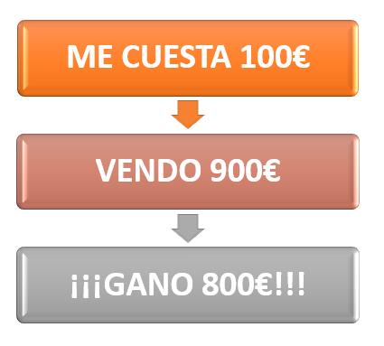 Gráfico Retorno de Inversión Dos - Joel Pinto Romero