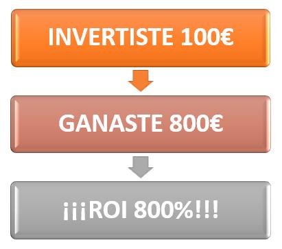 Gráfico Retorno de Inversión Cuatro - Joel Pinto Romero